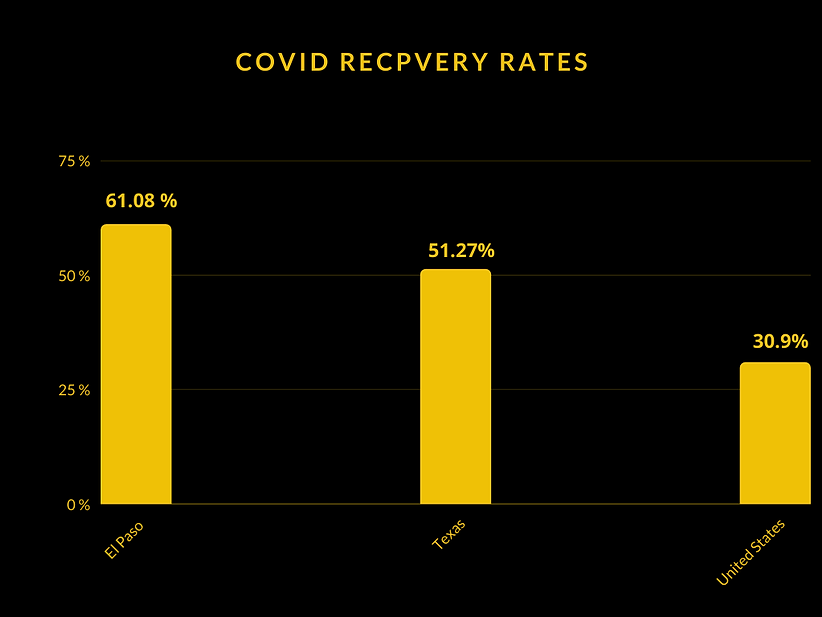Recovery Rates 714 graph.png