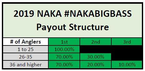 NAKABigBass_Payout_Structures_2019.JPG