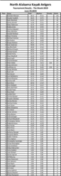 Shoals_2019_Results.jpg