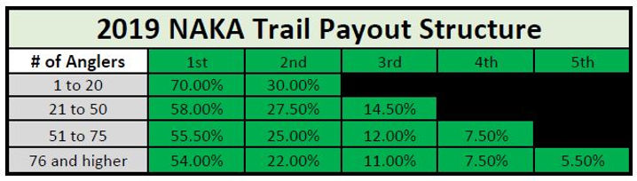 NAKA-Trail_Payout_Structures_2019.JPG