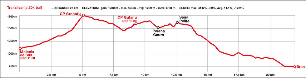 Transylvania 20k race route map and elevation profile - Bucegi Mountains