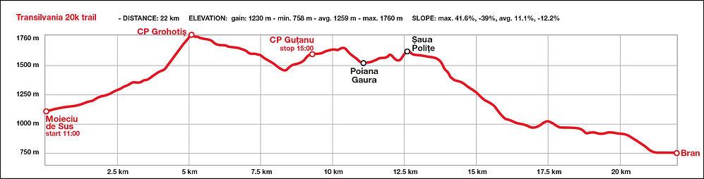 Transylvania 20k harta si profilul cursei - Muntii Bucegi
