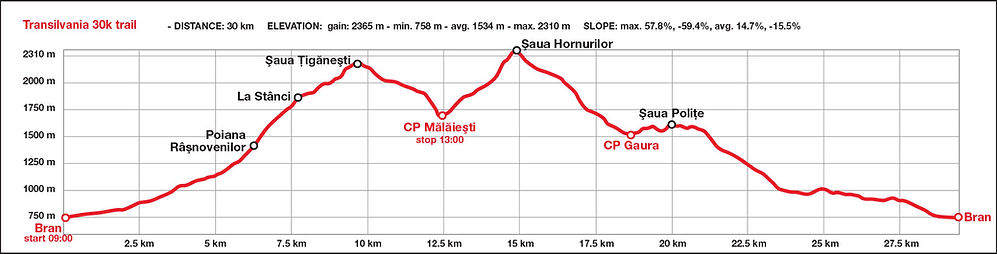 Transylvania 30k race route map and elevation profile - Bucegi Mountains