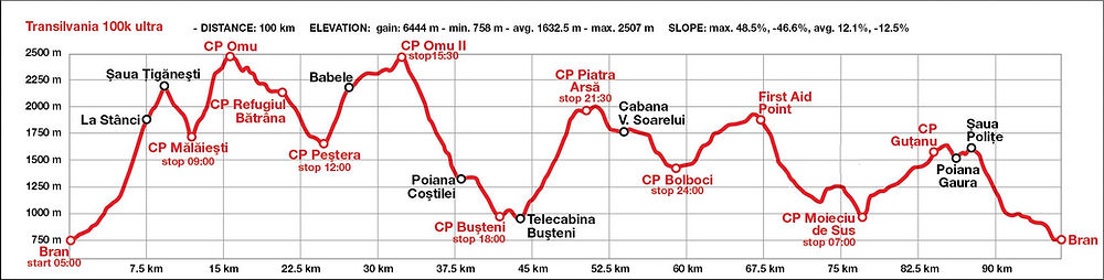 Transylvania 100k race route map and elevation profile - Bucegi Mountains