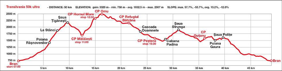 Transylvania 50k harta si profilul cursei - Muntii Bucegi
