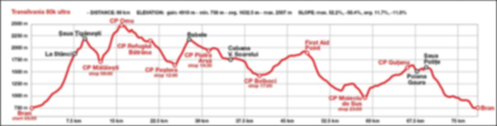 Transylvania 80k race route map and elevation profile - Bucegi Mountains