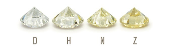 GIA scale of colour grading from D to Z, 4 diamond comparison, on a white background