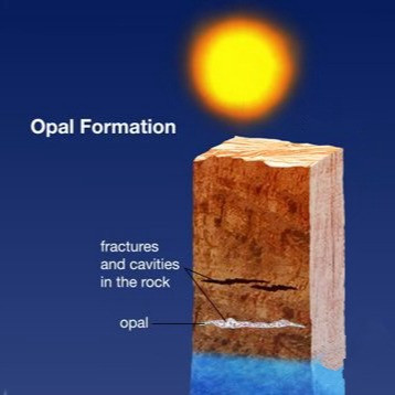 demonstration of opal formation showing fractures and cavities in rock and opal deposit
