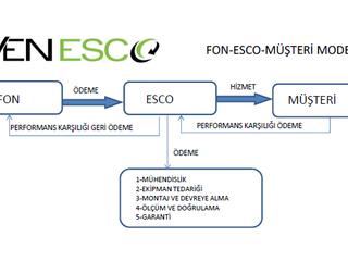 VEN ESCO Sanayide Enerji Performans Anlaşması (EPC) Hizmetlerine Yeni Modeli ile Başlamıştır