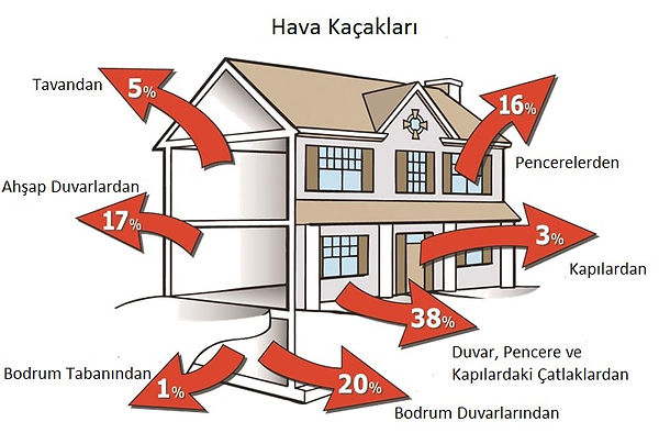 Blower-Door, Blower Door, havasızdırmazlık, Airtightness, Air Tightness
