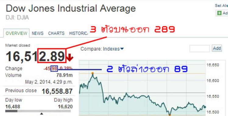 Http://www.marketwatch.com/investing/index/djia