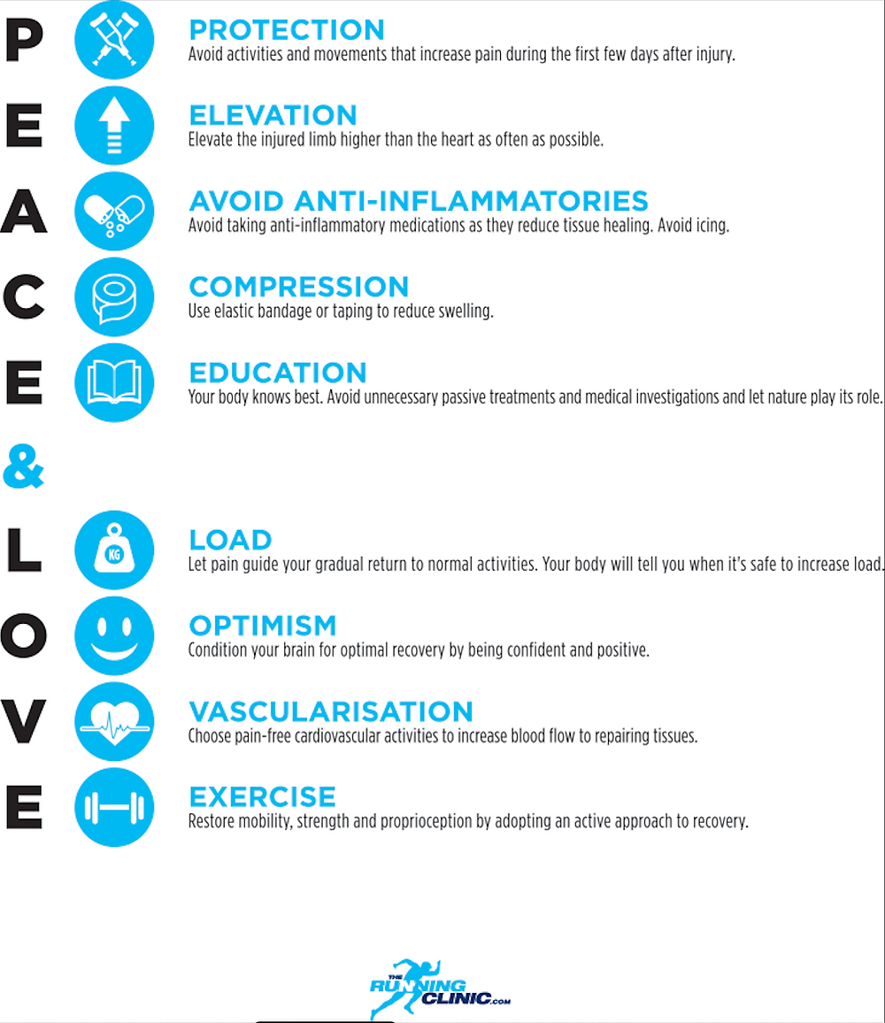 Inforgraphic showing how to rehabilitate a tendon injury