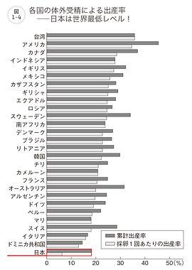 排卵1回あたり出生率.jpg