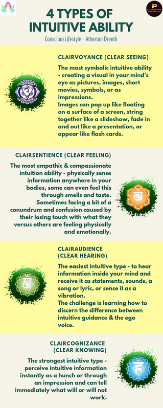 Types of Intuitive Ability