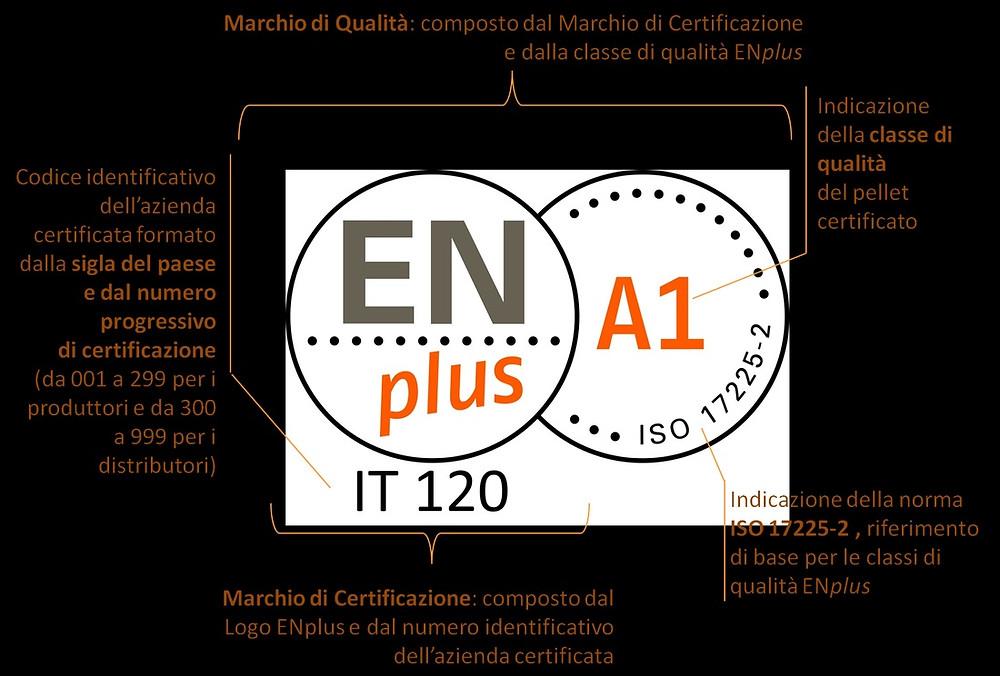 Etichetta Pellet Certificato EnPlus