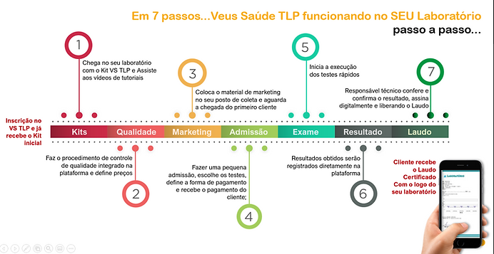 7passos TLP.PNG