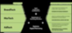 AdTech-MarTech-BrandTech Pyramid