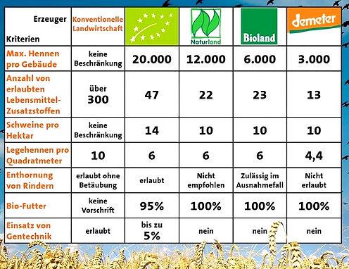 Bioland Demeter Vergleich Konventionelle Landwirtschaft WITTY'S Organic Food Berlin QUER Matrix Bio-Vergleich