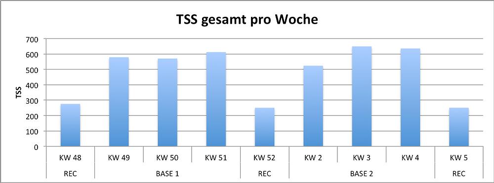 tss-gesamt-pro-woche
