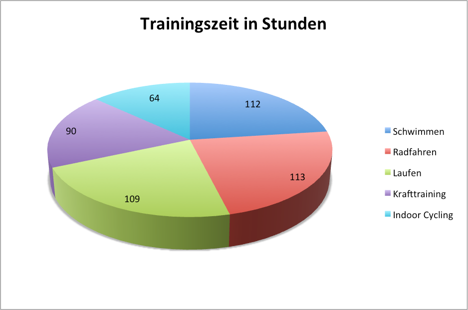 trainingszeit_tri2gether