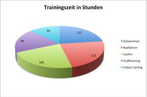trainingszeit_tri2gether
