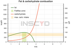 INSCYD_Leistungsdiagnostik_TRI2GETHER-Coaching_Fettverbrauch_Kohlenhydratverbrauch