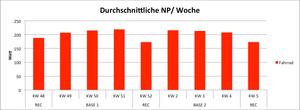 np-pro-woche