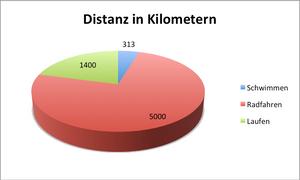 distanz_tri2gether