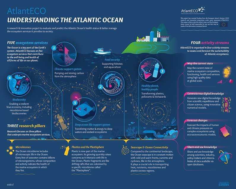 AtlantECO project overview inforgraphics.png