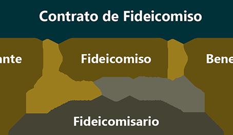 Contrato de Fideicomiso Mercantil