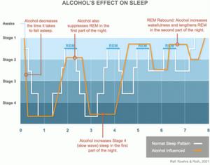 Schlafquialität kann durch Verzicht von Alkoholkonsum gsteigert werden.