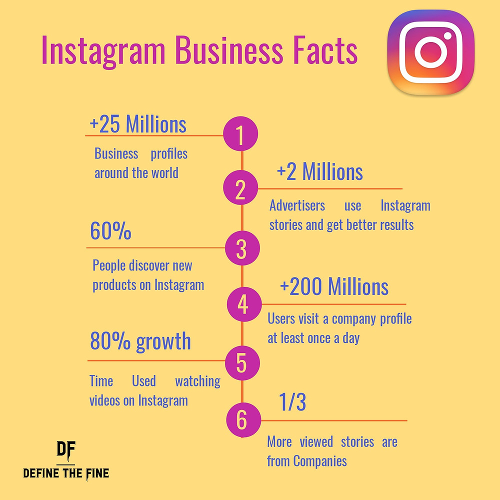 Instagram Business Facts