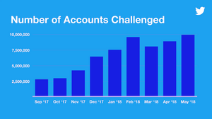 Number of Accounts Challenged at twitter