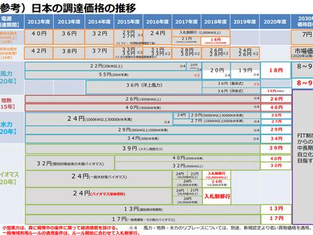 【続報】売電単価が半額以下になるとの報道について②