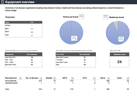 With the Print Audit Report you are in control of your audits and status meetings.