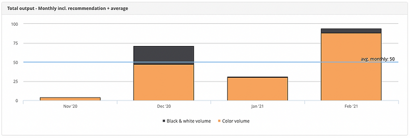3m-website-avg-vol-monthly.png