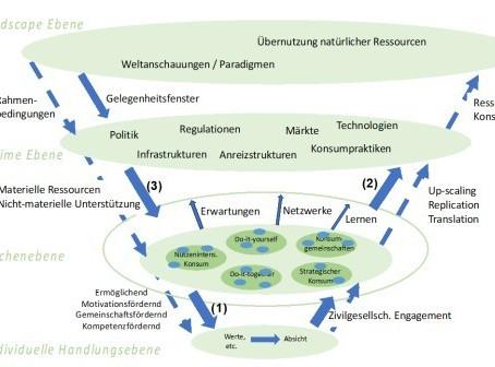 Umweltnutzen skalieren und Wirkungsmessung