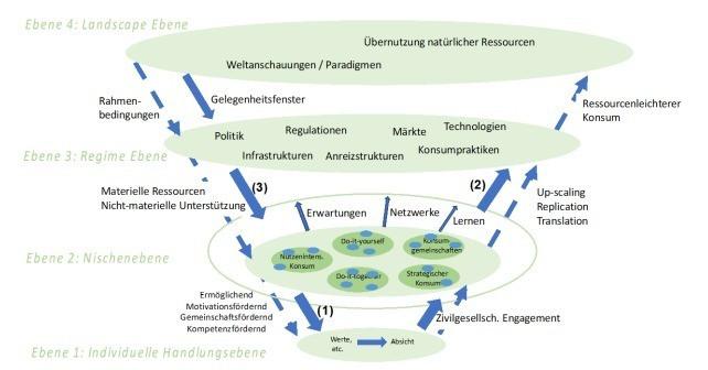 Rahmenmodell