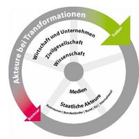 Wie kann eine nachhaltige Transformation gelingen?