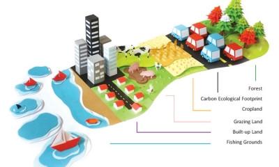 Was versteckt sich hinter dem ökologischen Fussabdruck