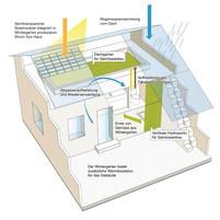 KREIS- Haus - Wie sich beim Wohnen der Kreis schliesst