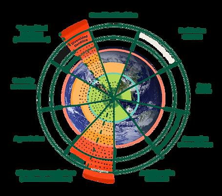 20210711_Limites-Planetarios.png