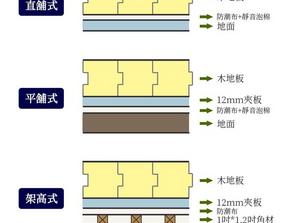 地板鋪設工法 - 直鋪 / 平鋪 / 架高鋪