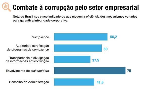 (Fonte: Agenda Nacional de Integridade nos Negócios)