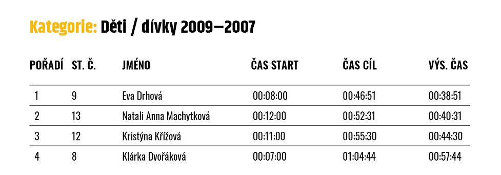 VYSLEDKY_2019_divky_2009-2007.jpg