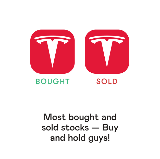 Most Bought & Sold Stocks