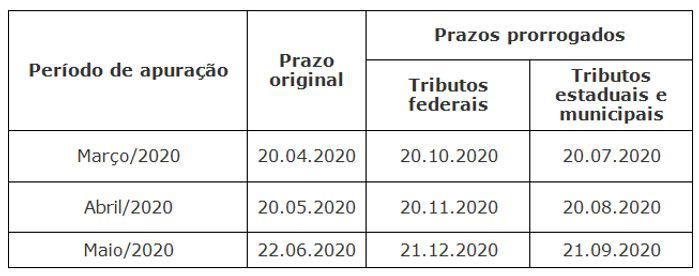 TABELA_prorrogação_Simples_Nacional_e_