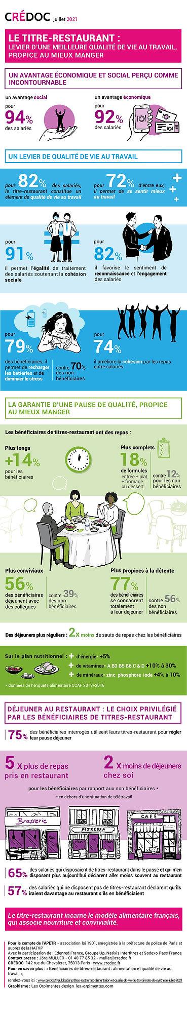 Infographie Titre-restaurant Juillet 2021 CREDOC.jpg