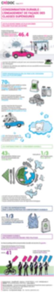 Infographie_CRÉDOC_consommation_durable_