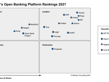 Altitude's Guide to the Best Open Banking Platforms in 2021